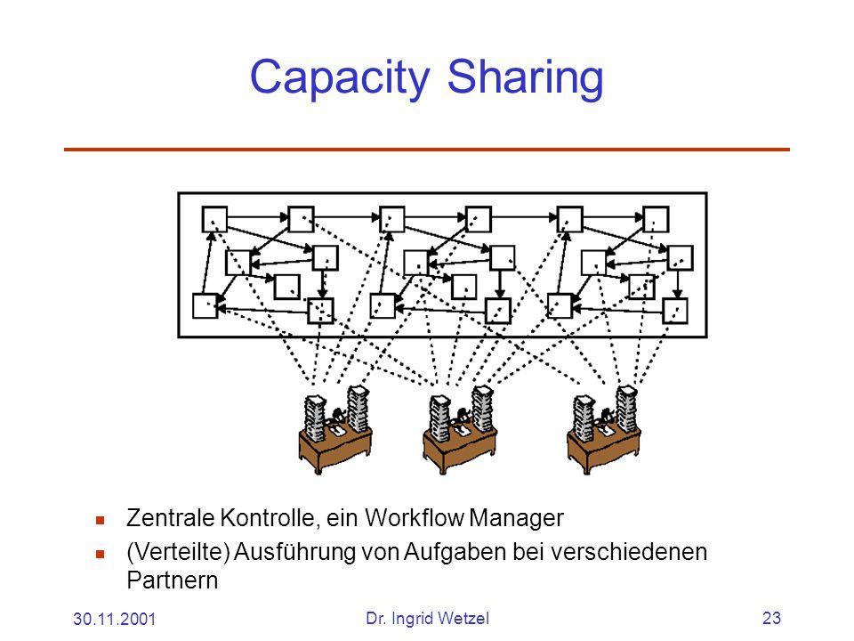 30.11.2001Dr. Ingrid Wetzel23 Capacity Sharing  Zentrale Kontrolle, ein Workflow Manager  (Verteilte) Ausführung von Aufgaben bei verschiedenen Part