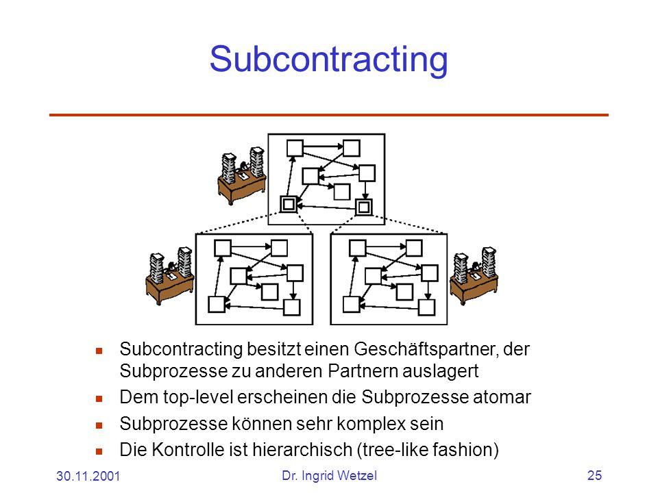 30.11.2001Dr. Ingrid Wetzel25 Subcontracting  Subcontracting besitzt einen Geschäftspartner, der Subprozesse zu anderen Partnern auslagert  Dem top-