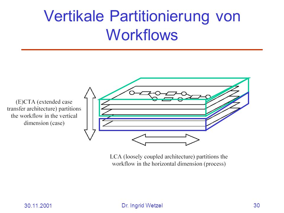 30.11.2001Dr. Ingrid Wetzel30 Vertikale Partitionierung von Workflows