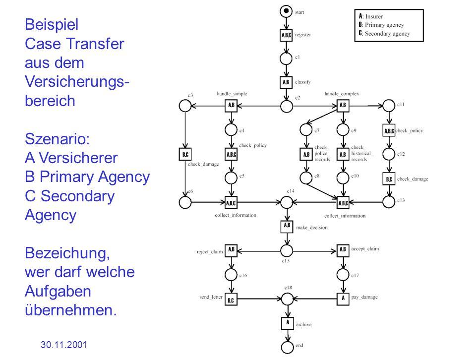 30.11.2001Dr. Ingrid Wetzel34 Beispiel Case Transfer aus dem Versicherungs- bereich Szenario: A Versicherer B Primary Agency C Secondary Agency Bezeic