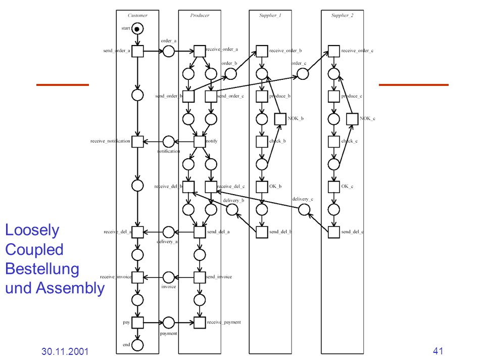 30.11.2001Dr. Ingrid Wetzel41 Loosely Coupled Bestellung und Assembly