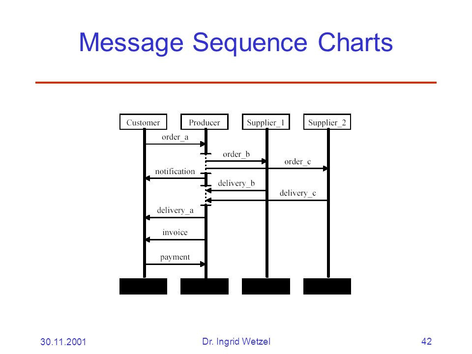 30.11.2001Dr. Ingrid Wetzel42 Message Sequence Charts
