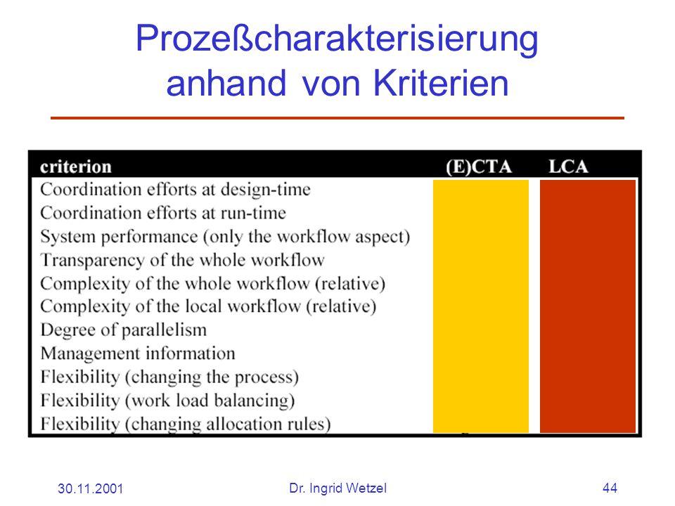 30.11.2001Dr. Ingrid Wetzel44 Prozeßcharakterisierung anhand von Kriterien