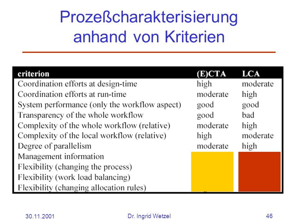 30.11.2001Dr. Ingrid Wetzel46 Prozeßcharakterisierung anhand von Kriterien