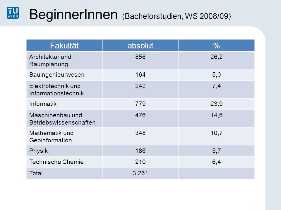 BeginnerInnen (Bachelorstudien, WS 2008/09) Fakultätabsolut% Architektur und Raumplanung 85626,2 Bauingenieurwesen1645,0 Elektrotechnik und Informatio