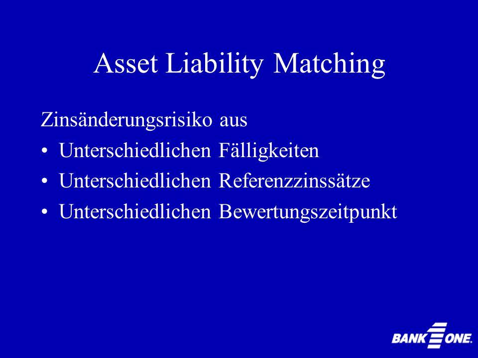 Asset Liability Matching Zinsänderungsrisiko Änderung von Vermögenspositionen als Folge der Änderung des Zinssatzes Änderung der Erträge des Wertes der Underlyings von assets, liabilities und off- balance sheet Instrumenten