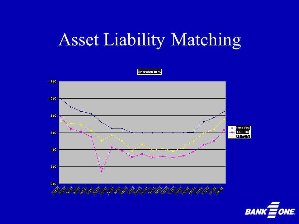 Asset Liability Matching Auswirkungen Gewinne Eigenkapitalrücklagen Marktwert der Bank