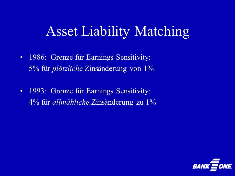 Asset Liability Matching Aufgabe:Festlegung & Implementierung von Richtlinien hinsichtlich des Asset Liability Management ALCO-Prozess: regelmässige Treffen auf mehreren Hierarchieebenen der Bank Asset Liability Management Committee (ALCO)