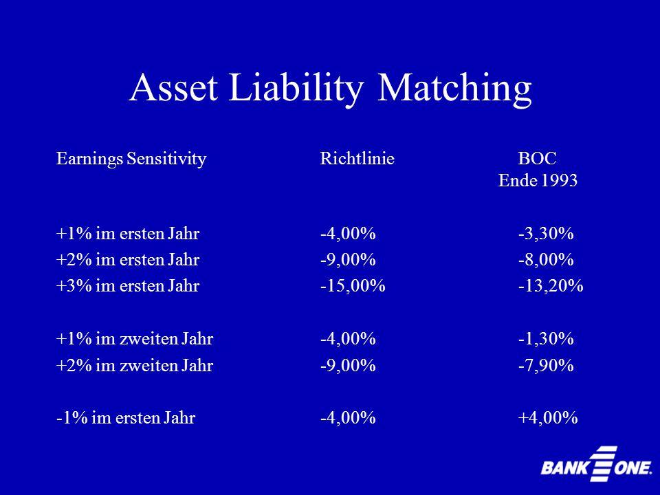 Asset Liability Matching 1986: Grenze für Earnings Sensitivity: 5% für plötzliche Zinsänderung von 1% 1993: Grenze für Earnings Sensitivity: 4% für al