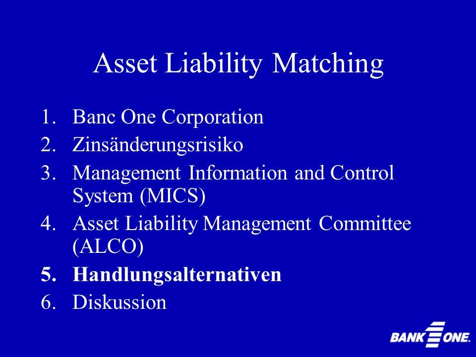 Asset Liability Matching Earnings SensitivityRichtlinieBOC Ende 1993 +1% im ersten Jahr-4,00%-3,30% +2% im ersten Jahr-9,00%-8,00% +3% im ersten Jahr-15,00%-13,20% +1% im zweiten Jahr-4,00%-1,30% +2% im zweiten Jahr-9,00%-7,90% -1% im ersten Jahr-4,00%+4,00%