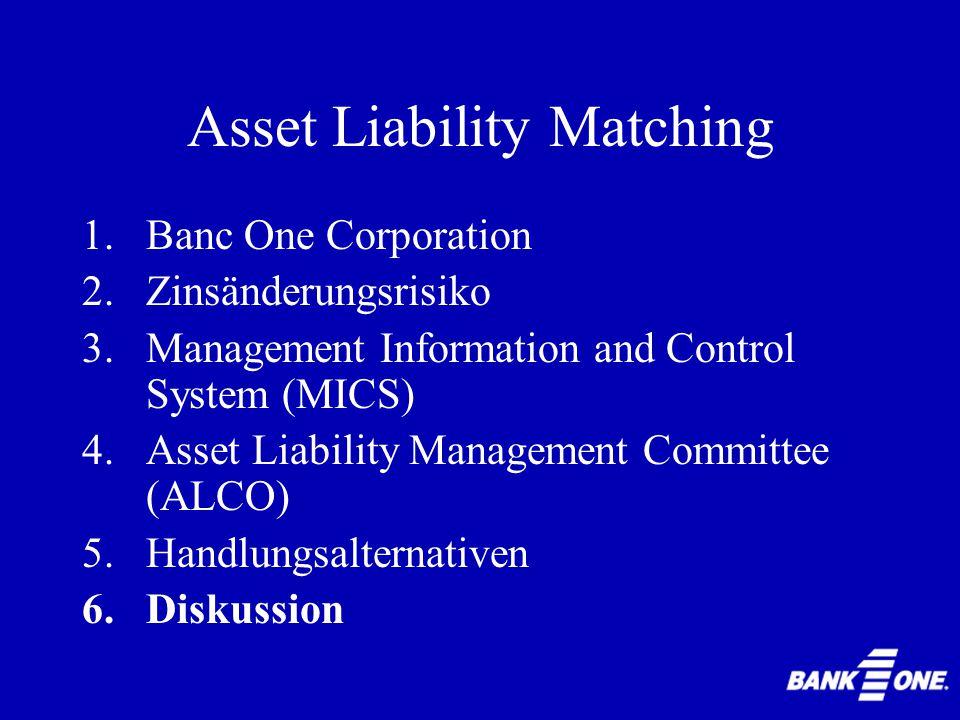 Asset Liability Matching 1.Keine Verhaltensänderung; Positionen beibehalten 2.Derivateportfolio ganz abbauen oder drastisch einschränken 3.Erklären, v