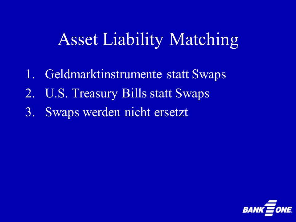 Asset Liability Matching Vielen Dank für Ihre Aufmerksamkeit! Eva Piotrowski und Hakan Deniz