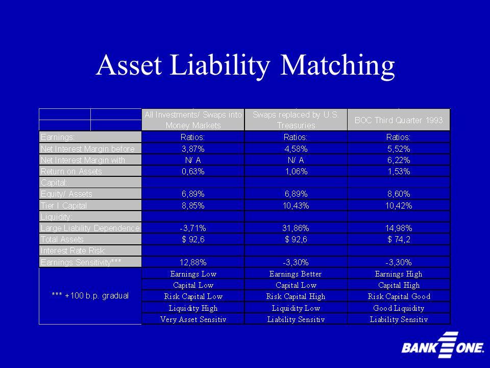 Asset Liability Matching 1.Geldmarktinstrumente statt Swaps 2.U.S. Treasury Bills statt Swaps 3.Swaps werden nicht ersetzt