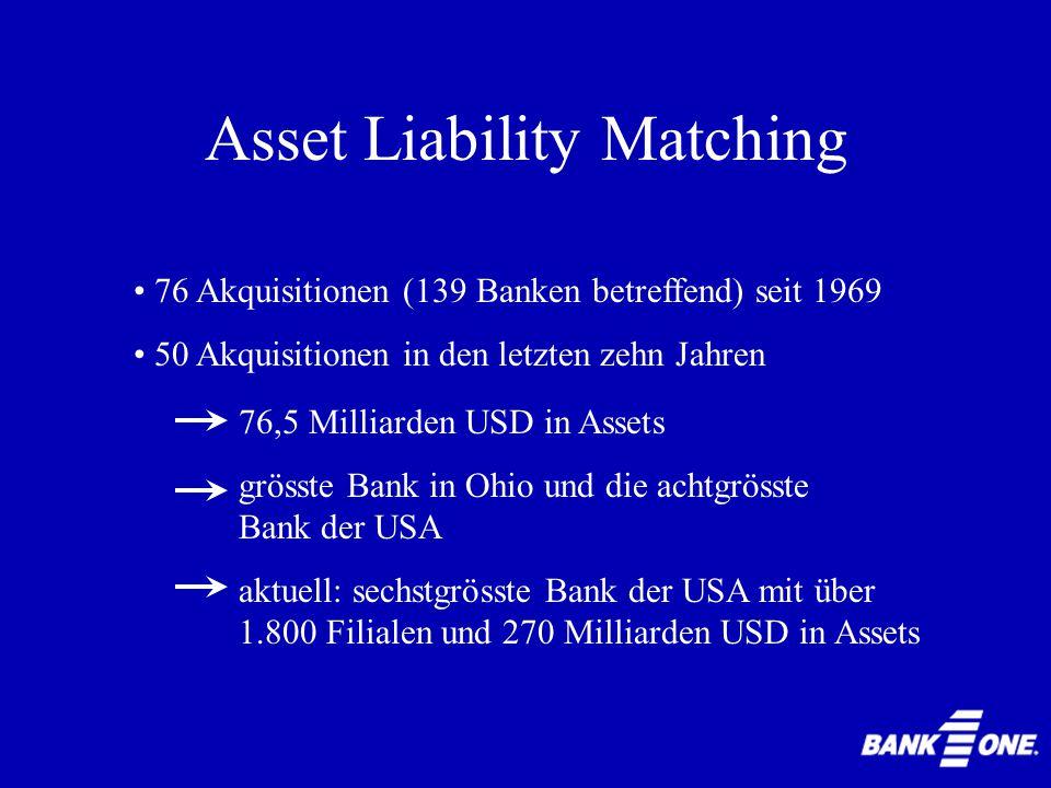 Asset Liability Matching 76,5 Milliarden USD in Assets grösste Bank in Ohio und die achtgrösste Bank der USA aktuell: sechstgrösste Bank der USA mit über 1.800 Filialen und 270 Milliarden USD in Assets 76 Akquisitionen (139 Banken betreffend) seit 1969 50 Akquisitionen in den letzten zehn Jahren