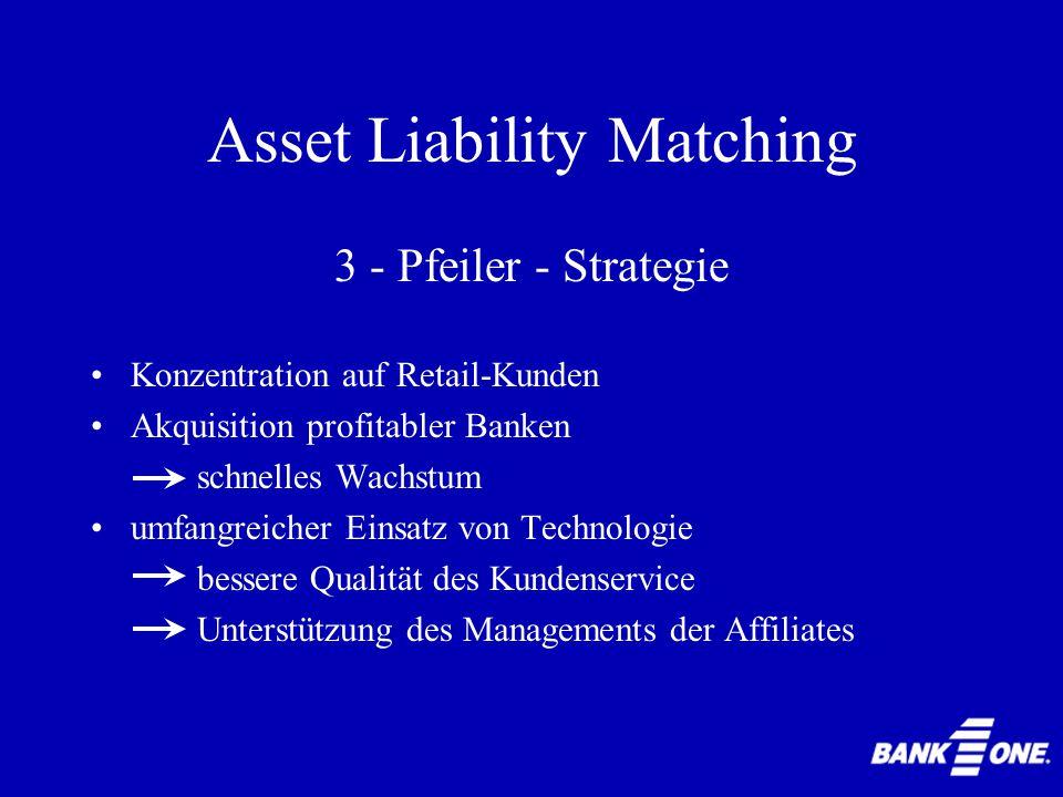 Asset Liability Matching 1.Banc One Corporation 2.Zinsänderungsrisiko 3.Management Information and Control System (MICS) 4.Asset Liability Management Committee (ALCO) 5.Handlungsalternativen 6.Diskussion