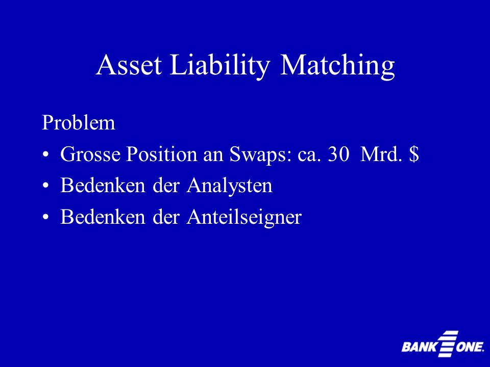 Asset Liability Matching MICS Management Information and Control System Zur Unterstützung...der Filialenund...des ALCO