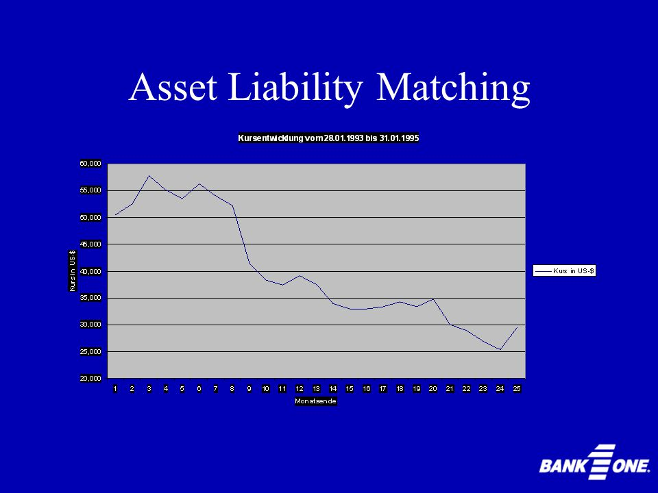 Asset Liability Matching Problem Grosse Position an Swaps: ca.