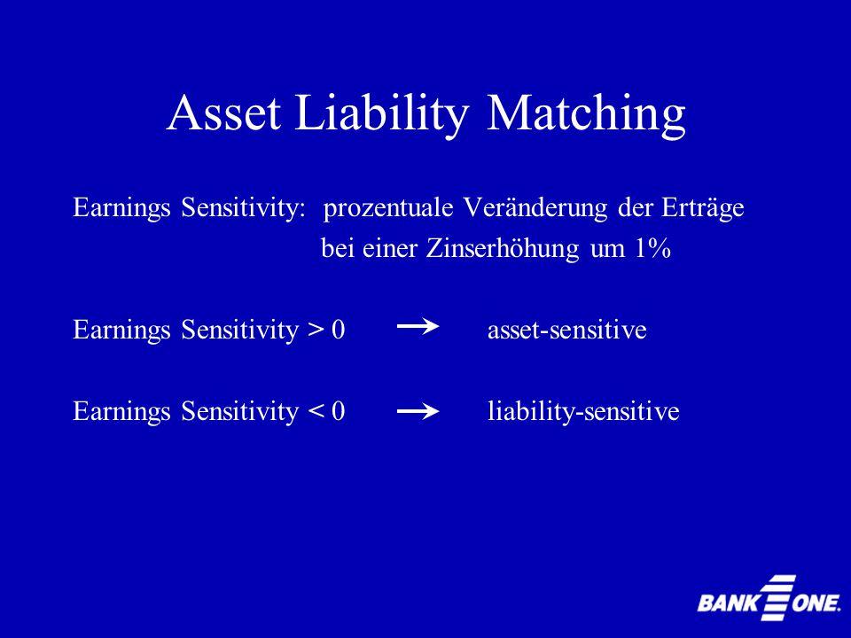Earnings Sensitivity: prozentuale Veränderung der Erträge bei einer Zinserhöhung um 1% Earnings Sensitivity > 0 asset-sensitive Earnings Sensitivity < 0 liability-sensitive