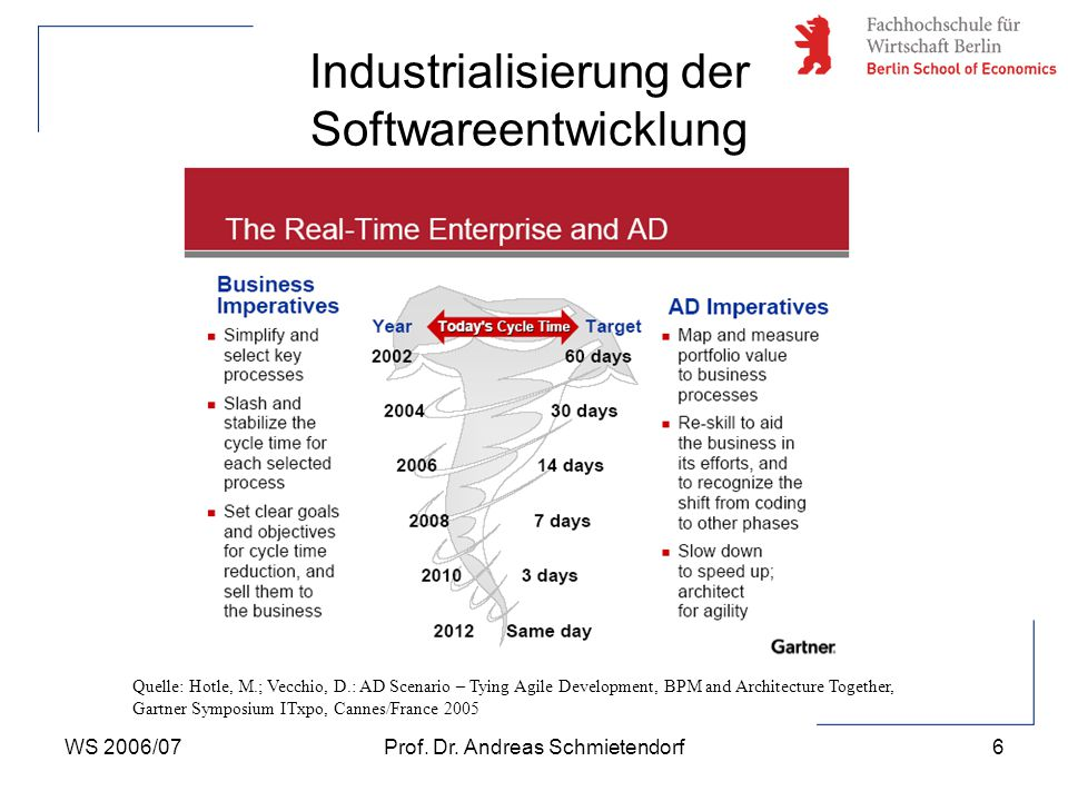WS 2006/07Prof. Dr. Andreas Schmietendorf17 Überblick WS-Technologie
