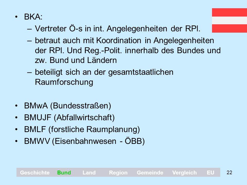 22 BKA: –Vertreter Ö-s in int. Angelegenheiten der RPl. –betraut auch mit Koordination in Angelegenheiten der RPl. Und Reg.-Polit. innerhalb des Bunde