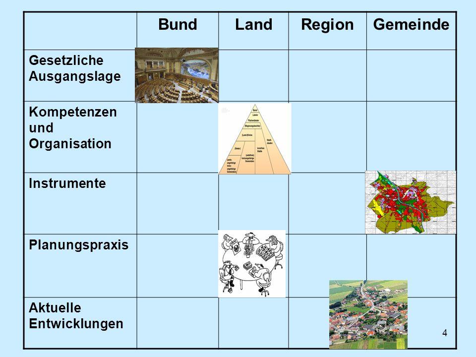 4 BundLandRegionGemeinde Gesetzliche Ausgangslage Kompetenzen und Organisation Instrumente Planungspraxis Aktuelle Entwicklungen