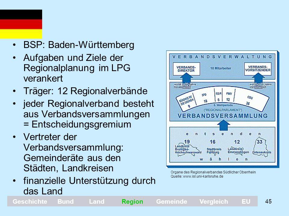 45 BSP: Baden-Württemberg Aufgaben und Ziele der Regionalplanung im LPG verankert Träger: 12 Regionalverbände jeder Regionalverband besteht aus Verban