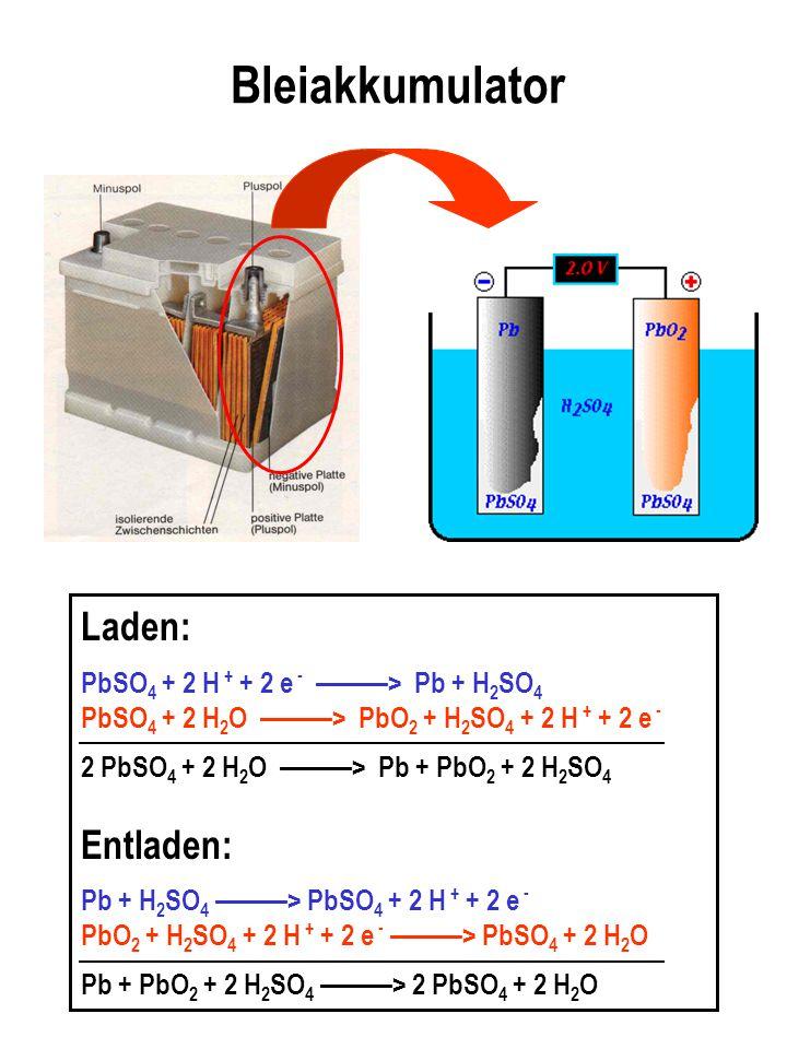 Bleiakkumulator Laden: PbSO 4 + 2 H + + 2 e - ———> Pb + H 2 SO 4 PbSO 4 + 2 H 2 O ———> PbO 2 + H 2 SO 4 + 2 H + + 2 e - 2 PbSO 4 + 2 H 2 O ———> Pb + P