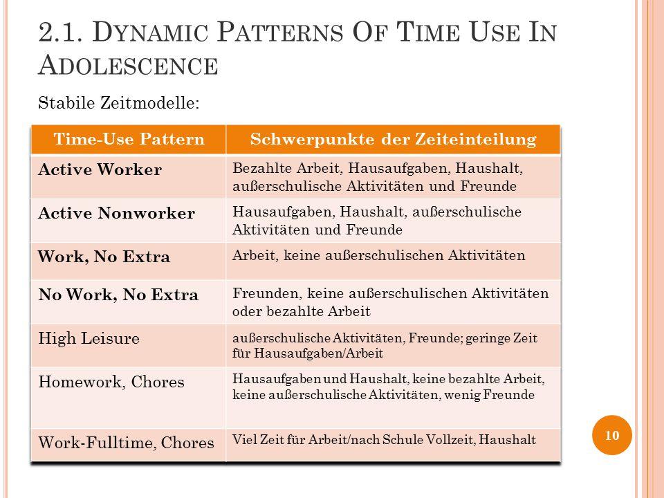 2.1. D YNAMIC P ATTERNS O F T IME U SE I N A DOLESCENCE Stabile Zeitmodelle: 10