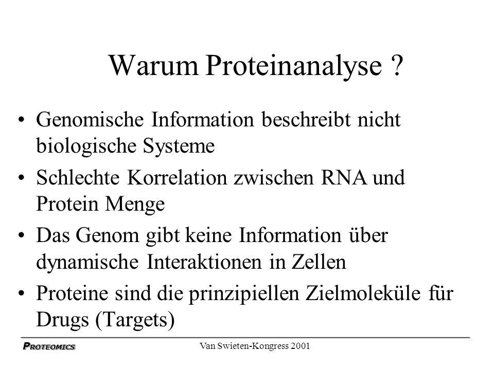 P ROTEOMICS Van Swieten-Kongress 2001 Warum Proteinanalyse ? Genomische Information beschreibt nicht biologische Systeme Schlechte Korrelation zwische