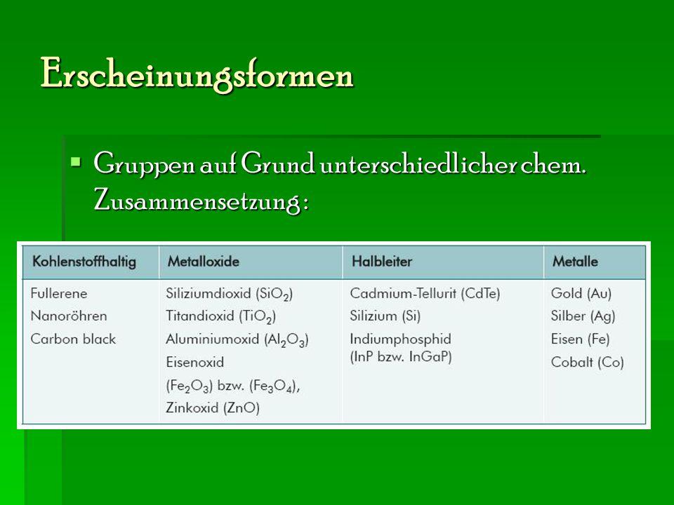 Erscheinungsformen  Gruppen auf Grund unterschiedlicher chem. Zusammensetzung :