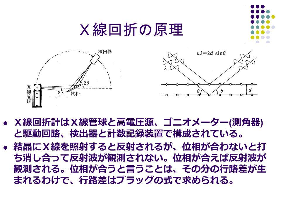 X線回折の原理 X線回折計はX線管球と高電圧源、ゴニオメーター ( 測角器 ) と駆動回路、検出器と計数記録装置で構成されている。 結晶にX線を照射すると反射されるが、位相が合わないと打 ち消し合って反射波が観測されない。位相が合えば反射波が 観測される。位相が合うと言うことは、その分の行路差が生