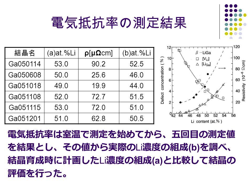 電気抵抗率の測定結果 結晶名 (a)at.%Liρ[μΩcm](b)at.%Li Ga05011453.090.252.5 Ga05060850.025.646.0 Ga05101849.019.944.0 Ga05110852.072.751.5 Ga05111553.072.051.0 Ga05