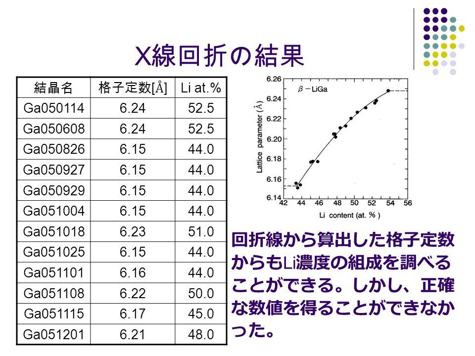 X 線回折の結果 結晶名格子定数 [ Å ] Li at.% Ga0501146.2452.5 Ga0506086.2452.5 Ga0508266.1544.0 Ga0509276.1544.0 Ga0509296.1544.0 Ga0510046.1544.0 Ga0510186.2351.0