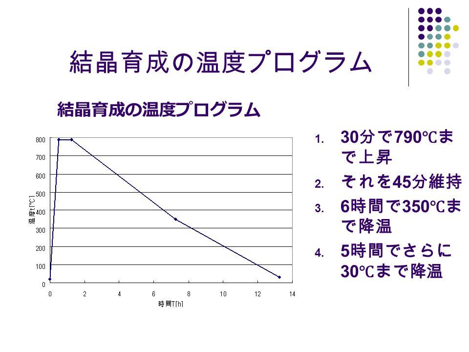 結晶育成の温度プログラム 1. 30 分で 790 ℃ま で上昇 2. それを 45 分維持 3. 6 時間で 350 ℃ま で降温 4. 5 時間でさらに 30 ℃まで降温 結晶育成の温度プログラム