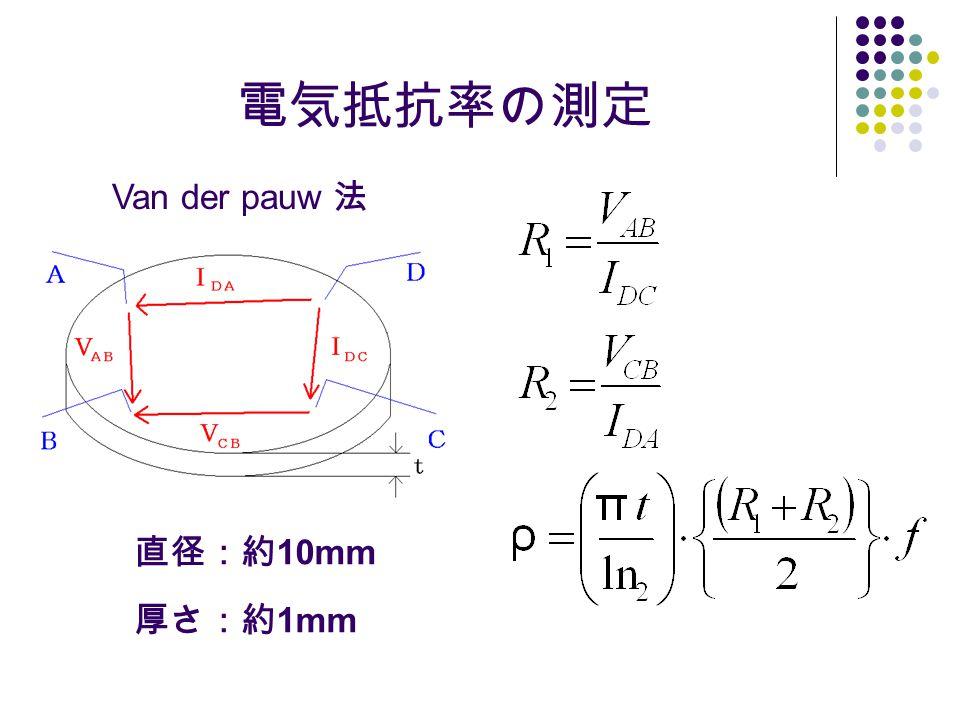 X線回折の原理 X線回折計はX線管球と高電圧源、ゴニオメーター ( 測角器 ) と駆動回路、検出器と計数記録装置で構成されている。 結晶にX線を照射すると反射されるが、位相が合わないと打 ち消し合って反射波が観測されない。位相が合えば反射波が 観測される。位相が合うと言うことは、その分の行路差が生 まれるわけで、行路差はブラッグの式で求められる。