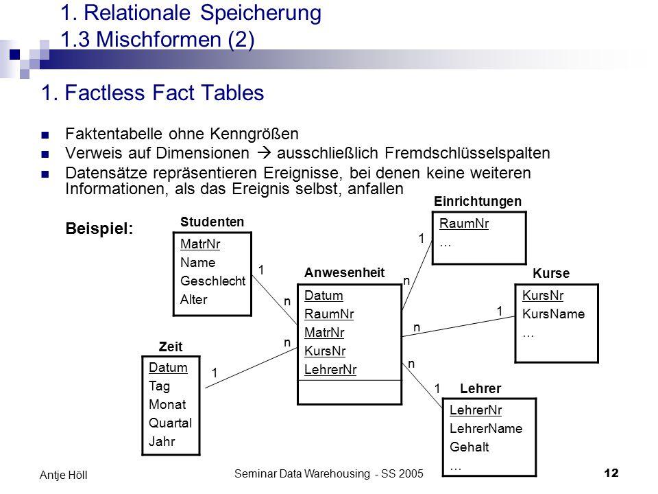 Seminar Data Warehousing - SS 200512 Antje Höll 1. Factless Fact Tables Faktentabelle ohne Kenngrößen Verweis auf Dimensionen  ausschließlich Fremdsc