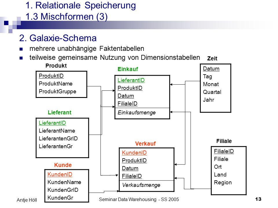 Seminar Data Warehousing - SS 200513 Antje Höll 2. Galaxie-Schema mehrere unabhängige Faktentabellen teilweise gemeinsame Nutzung von Dimensionstabell