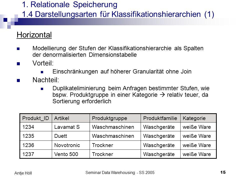 Seminar Data Warehousing - SS 200515 Antje Höll 1. Relationale Speicherung 1.4 Darstellungsarten für Klassifikationshierarchien (1) Horizontal Modelli