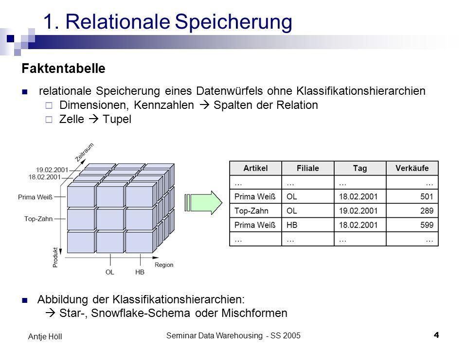 Seminar Data Warehousing - SS 20054 Antje Höll Faktentabelle relationale Speicherung eines Datenwürfels ohne Klassifikationshierarchien  Dimensionen,