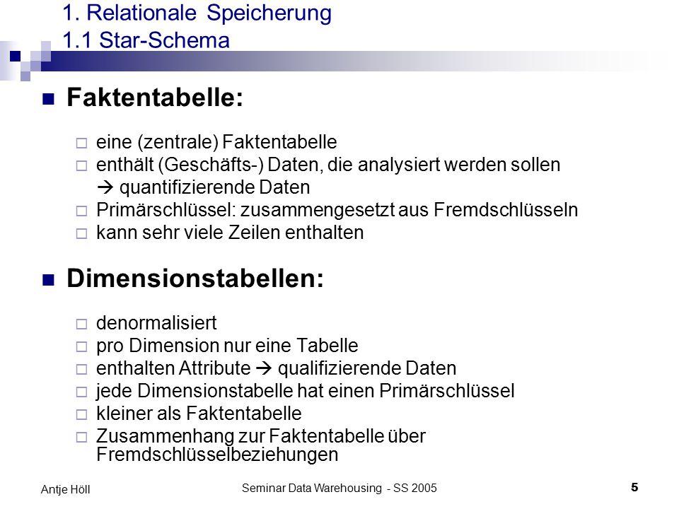 Seminar Data Warehousing - SS 20055 Antje Höll 1. Relationale Speicherung 1.1 Star-Schema Faktentabelle:  eine (zentrale) Faktentabelle  enthält (Ge