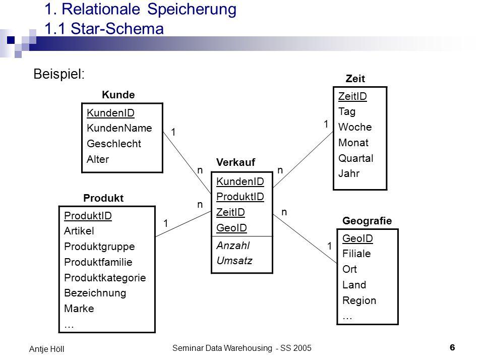 Seminar Data Warehousing - SS 20056 Antje Höll 1. Relationale Speicherung 1.1 Star-Schema Beispiel: KundenID KundenName Geschlecht Alter ZeitID Tag Wo