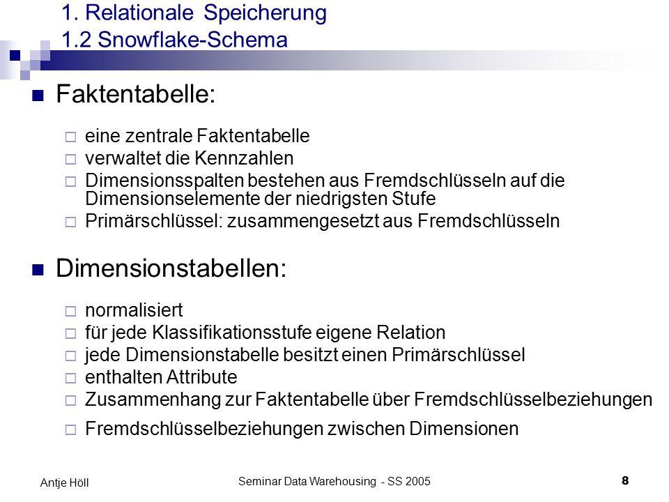 Seminar Data Warehousing - SS 20058 Antje Höll 1. Relationale Speicherung 1.2 Snowflake-Schema Faktentabelle:  eine zentrale Faktentabelle  verwalte