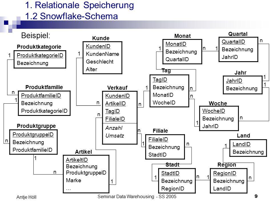 Seminar Data Warehousing - SS 20059 Antje Höll 1. Relationale Speicherung 1.2 Snowflake-Schema Beispiel: KundenID KundenName Geschlecht Alter TagID Be