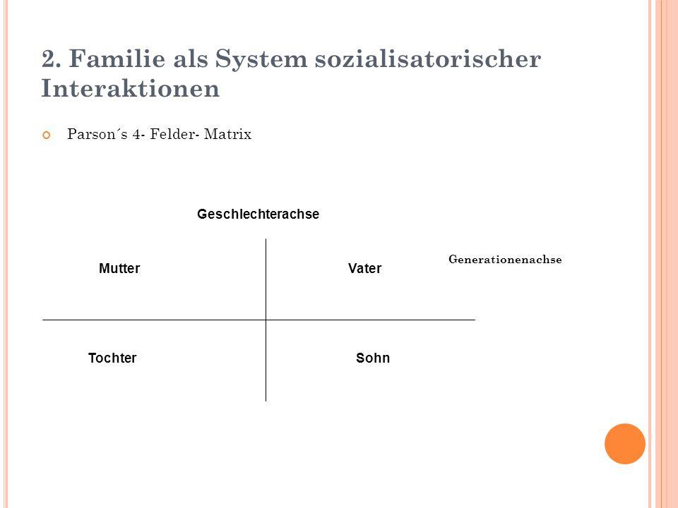 2. Familie als System sozialisatorischer Interaktionen Parson´s 4- Felder- Matrix Generationenachse Mutter Vater Tochter Sohn Geschlechterachse