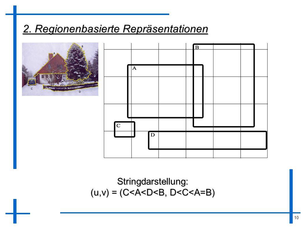 10 2. Regionenbasierte Repräsentationen Stringdarstellung: (u,v) = (C<A<D<B, D<C<A=B)
