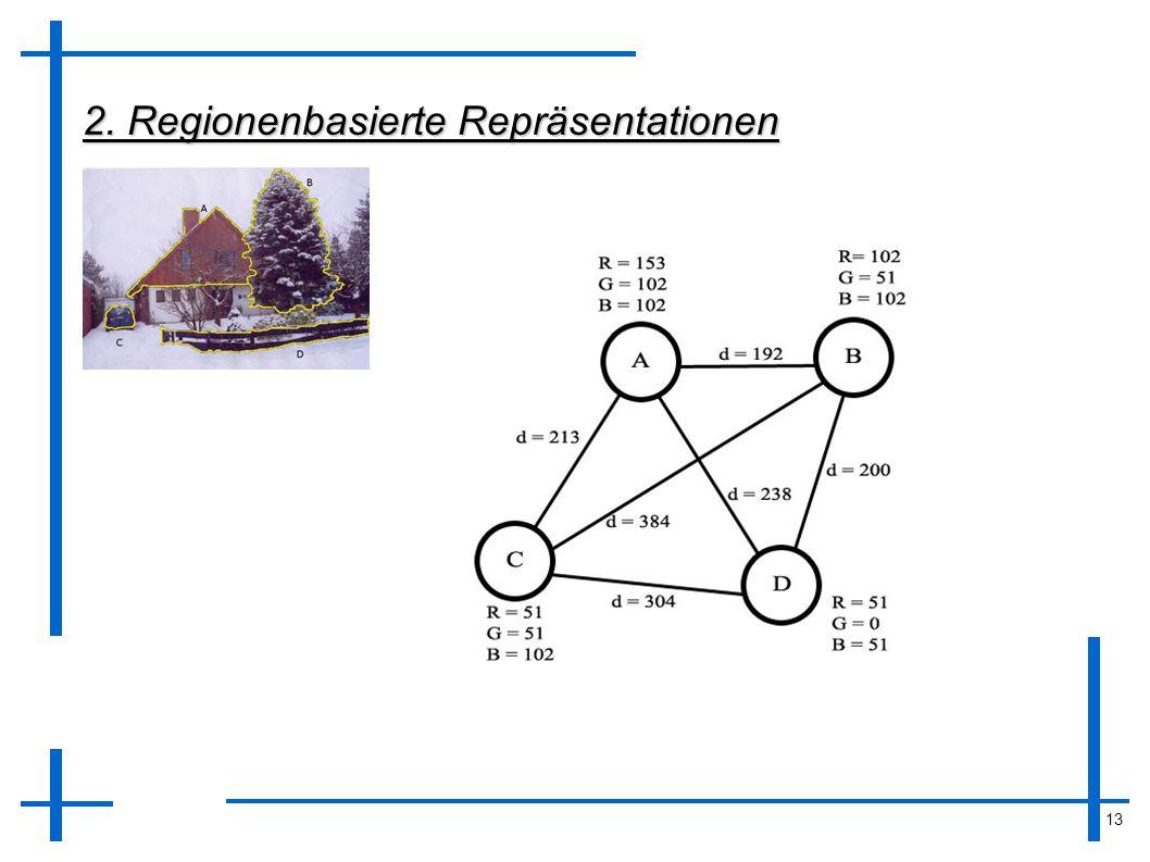 13 2. Regionenbasierte Repräsentationen