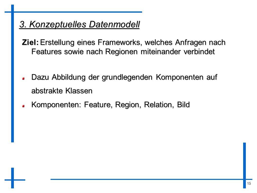 15 3. Konzeptuelles Datenmodell Ziel: Erstellung eines Frameworks, welches Anfragen nach Features sowie nach Regionen miteinander verbindet Dazu Abbil