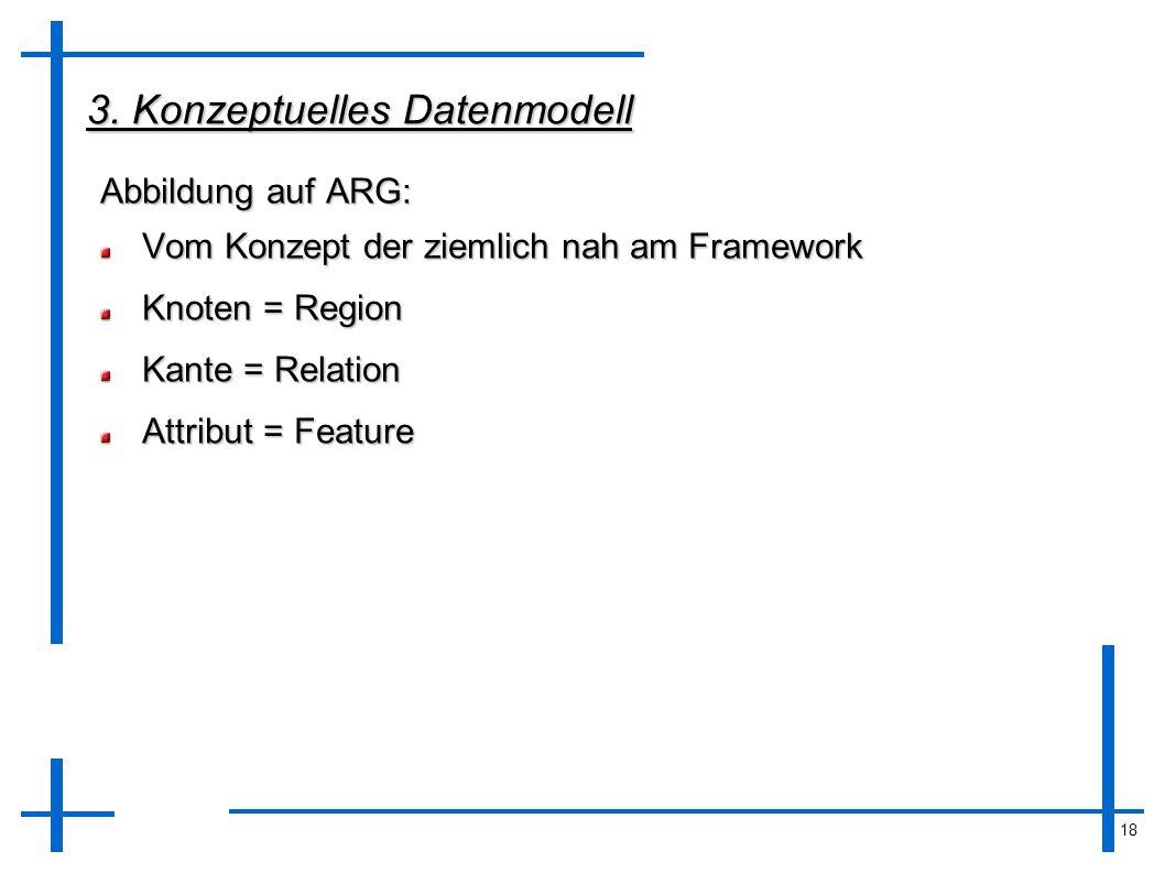 18 3. Konzeptuelles Datenmodell Abbildung auf ARG: Vom Konzept der ziemlich nah am Framework Knoten = Region Kante = Relation Attribut = Feature