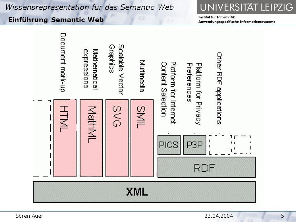 Wissensrepräsentation für das Semantic Web 623.04.2004Sören Auer Resource Description Framework Basistypen RDF unterscheidet 2 fundamentale Grundtypen: Resourcen  Komplexe abstrakte oder konkrete Entitäten  Eindeutig durch URI charakterisiert Literale  Datentyp  Sprache