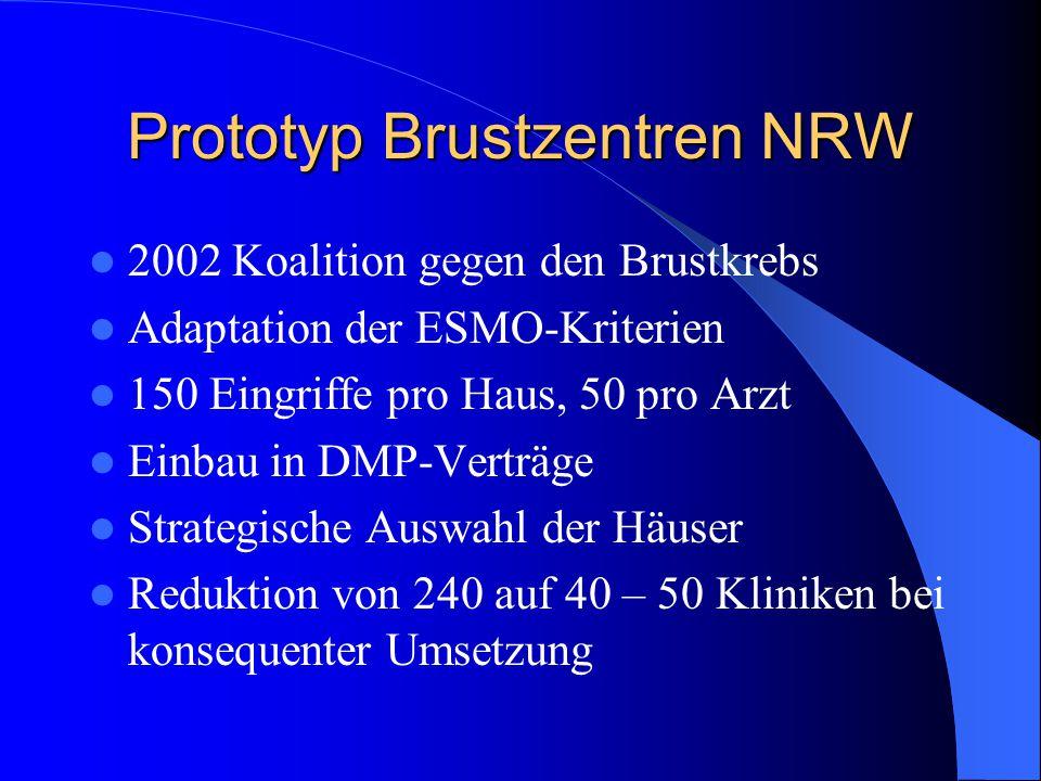 Prototyp Brustzentren NRW 2002 Koalition gegen den Brustkrebs Adaptation der ESMO-Kriterien 150 Eingriffe pro Haus, 50 pro Arzt Einbau in DMP-Verträge Strategische Auswahl der Häuser Reduktion von 240 auf 40 – 50 Kliniken bei konsequenter Umsetzung